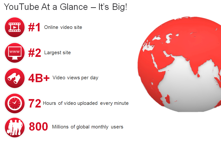 youtube at a glance