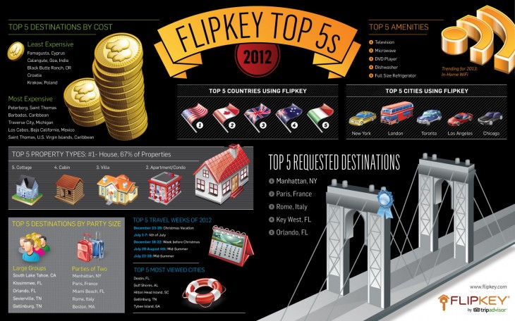 flipkey 2012 top5s