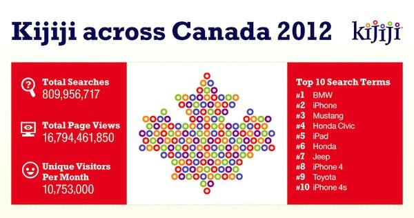 Kijiji Canada Stats