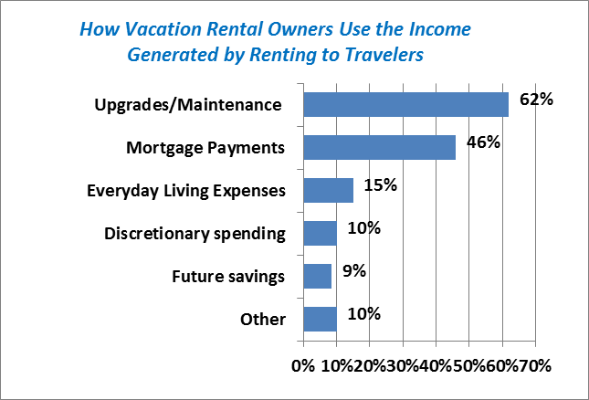 """How Vacation Rental Owners Use the Income Generated by Renting to Travelers"""
